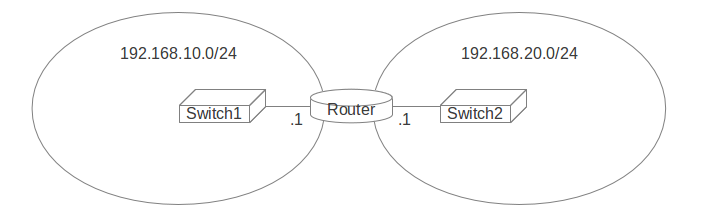 Simulating a WAN Connection in the Lab – Part 1 – v(e)Xpertise