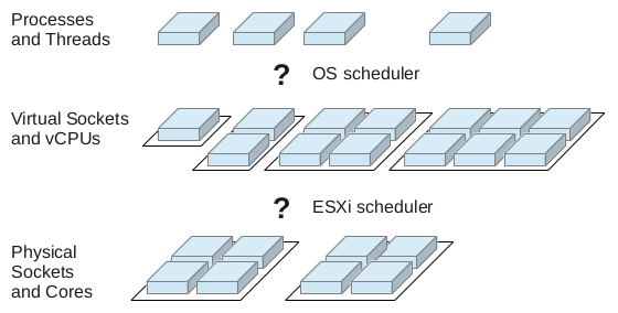 scheduling-overview