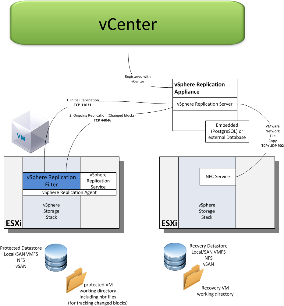 vsphere_replication_overview