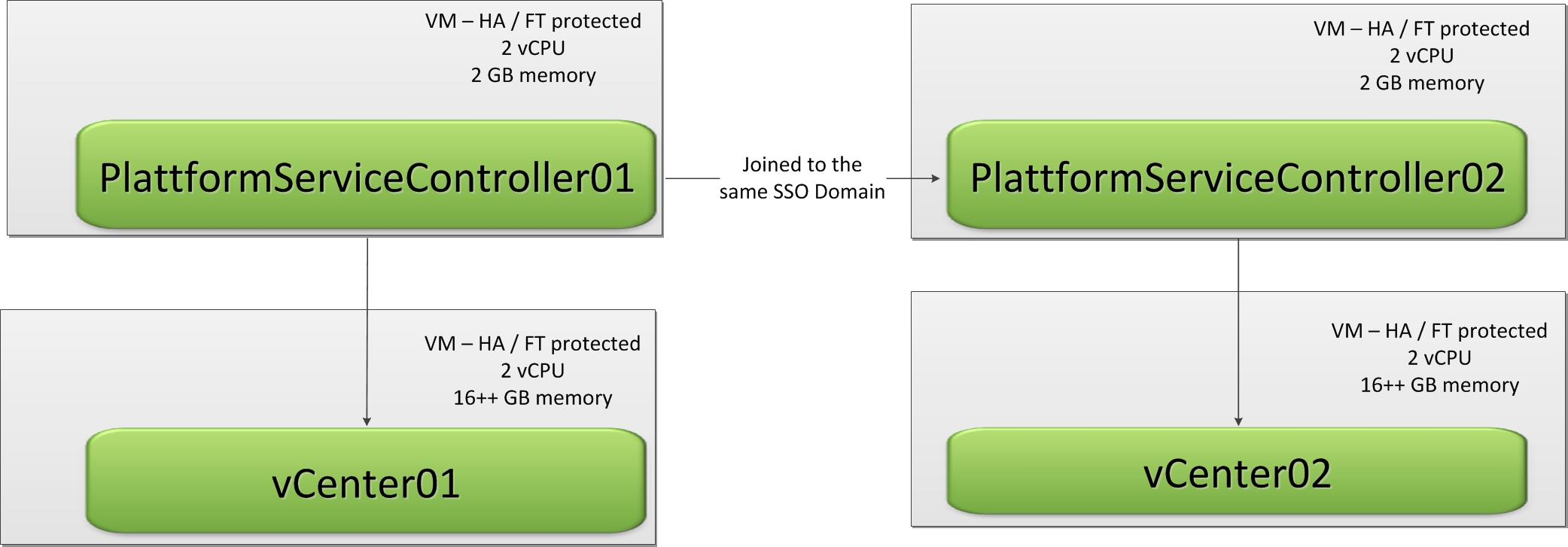 vSphere Replication 6 0 part 3: enhanced linked mode, backup